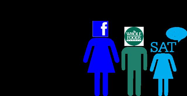 Empty Nest, Facebook, SAT